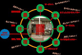 農民カフェ構成図